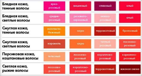 Сравнение оттенков помады, цвета лица и волос - таблица