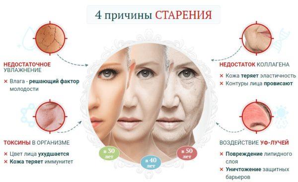 Почему стареет кожа лица