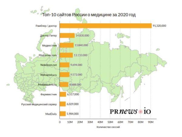 популярные сайты России о медицине