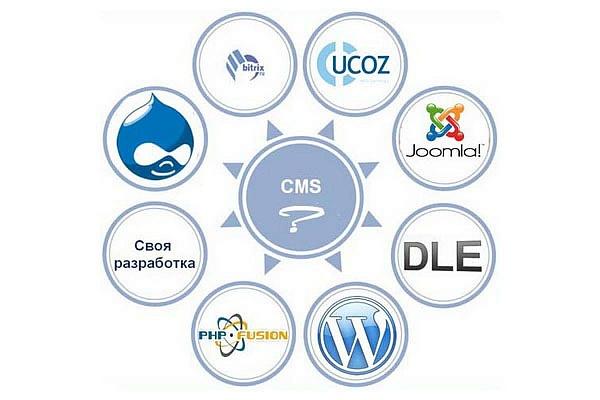 выбор системы управления контентом